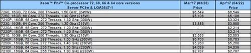 无视AMD Ryzen!Intel CPU报价硬扛 线下发飙暗降