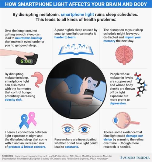 智能手机屏幕蓝光影响大脑和身体:中断黑色素作梗