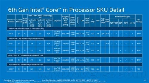 笔记本第一次超频!Intel Skylake移动版齐发26款