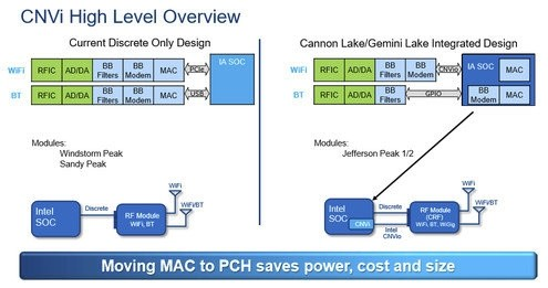 今年底开始!Intel新CPU将集成Wi-Fi:台式机标配无线