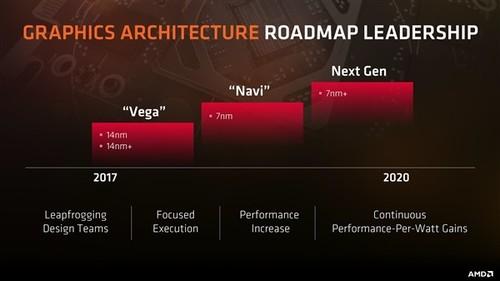 明年8月发!AMD 7nm显卡仙后座来了:多芯片设计