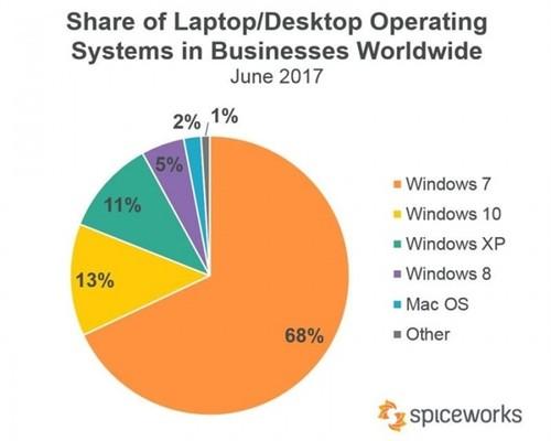 勒索病毒立功:Windows 10更新率暴涨