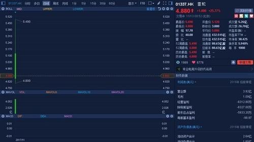 雷蛇香港上市:电竞第一股暴涨 市值超450亿港元