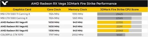 GTX 1080劲敌!AMD RX Vega真卡首亮相