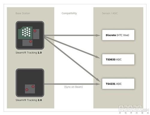 V社研发基站2.0,最多可支持四定位追踪共用