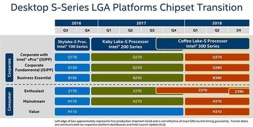 Intel Z390主板首次现身:主流平台冲上8核