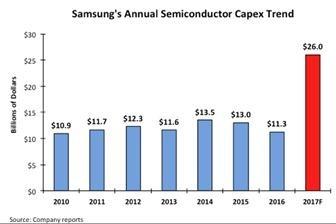 创纪录!三星今年砸1724亿投资半导体:超Intel+台积电