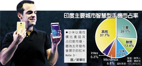 这一点上雷老板倒是没怎么夸张,据英国金融时报日前报导,2016年小米手机在印度销量超过650万部,小米在印度营收超过10亿美元,而来自IDC的数据也显示,小米以10.7%的市场份额超越印度手机品牌Micromax,成为印度第3大。