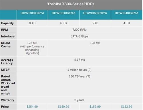 1651元!东芝X300机械硬盘开卖:最便宜7200转8TB