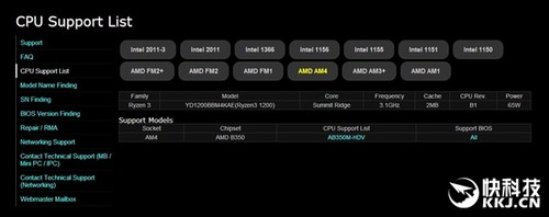 AMD入门级Ryzen 3 1200参数曝光:3.1GHz/65W