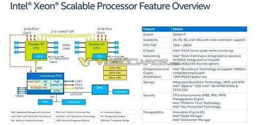 反击AMD 32核心:Intel 28核心Xeon杀到!革命性全新架构