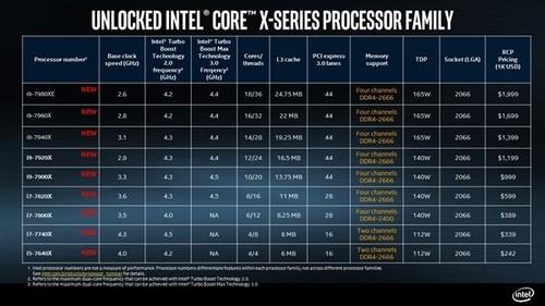 Intel首款桌面型12核心!i9-7920X终于开卖:9000大元