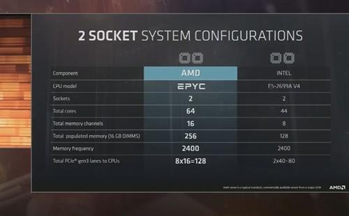 AMD全新处理器品牌EPYC发布:最高32核!服务器专用