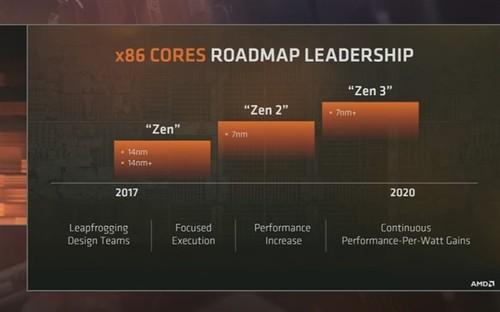 AMD最新显卡/CPU路线图公布:7nm Ryzen确认