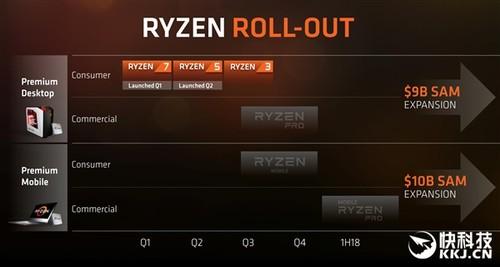 对标i3!AMD官方确认Ryzen 3:第三季度见