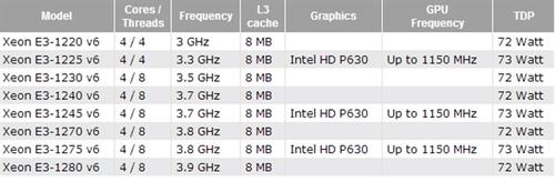 Xeon E3-1200 v6完全曝光:提频率 降功耗