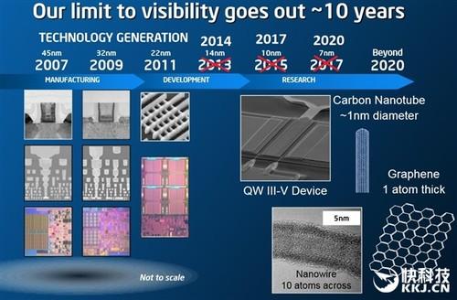 Intel 10nm全家曝光!巨头也跑不动了