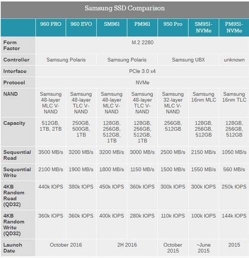 对标Intel傲腾!三星Z系列SSD来了:SLC颗粒、7倍速