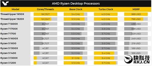 比酷睿i9良心百倍!AMD 16核桌面旗舰处理器价格曝光