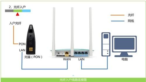 宽带是光纤接入时,路由器的正确连接方式