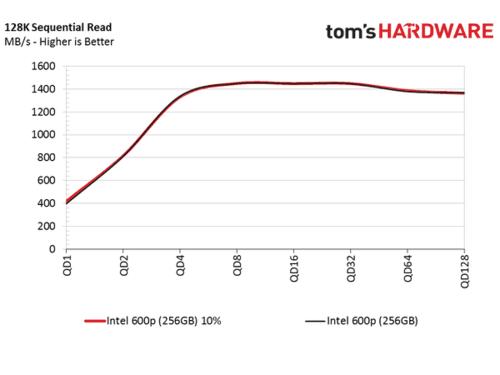 50天就能搞坏SSD的死亡测试:600P死前不掉速不丢盘