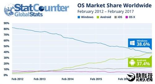 安卓将超Windows成世界第一大操作系统:已逆天!