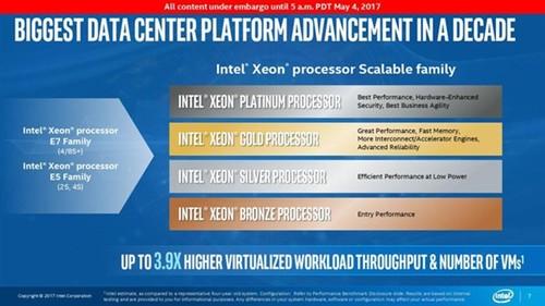 服务器处理器领域:Intel依然无敌!
