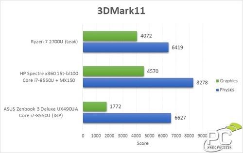 14nm Zen+Vega爆发!AMD 8代APU性能燃了