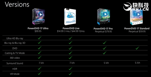 CyberLink PowerDVD 17发布:4K蓝光要求吓人