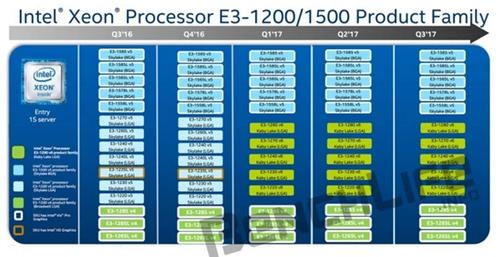 Intel Xeon E3-1200 v6首发五款:明年Q1上市