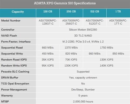 威刚发布M.2 SSD XPG Gammix S10:夸张散热片