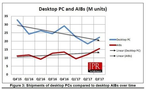 NV份额大涨!Q3全球桌面显卡市场份额出炉:心疼AMD