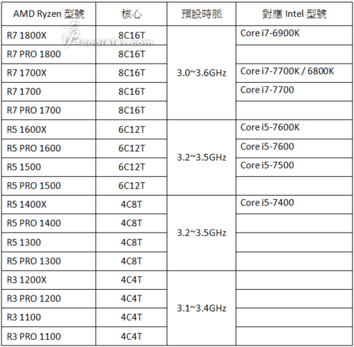 一下17款!AMD Ryzen处理器型号曝光