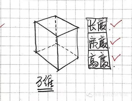 一张图弄明白从零维到十维空间