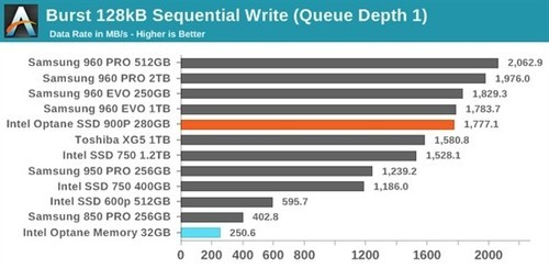 Intel发布首款消费级傲腾SSD 900P:随机读写逆天