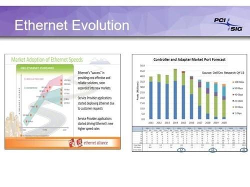 PC升级潮来了!PCIe 4.0正式发布:带宽64GB/s翻番