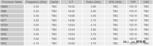 AMD全新高端桌面CPU规格大曝光:一共9款、4.1GHz/155W