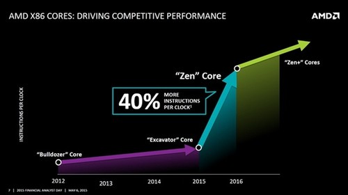 AMD憋大招:将推高端桌面处理器 下代GPU性能提升一倍