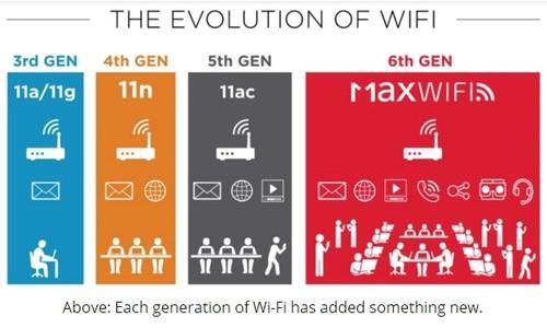 你好 802.11ax!博通正式推出第六代Wi-Fi芯片