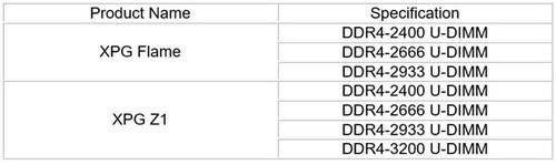 捧场AMD:威刚XPG DDR4内存通过Ryzen兼容认证