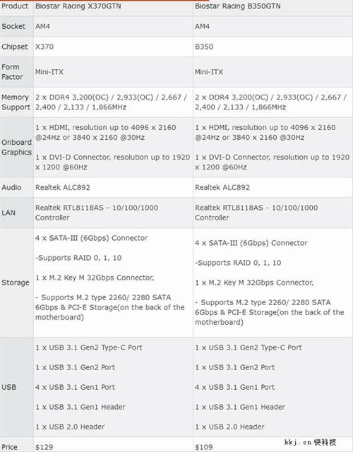 映泰发售首款mini-ITX X370主板!AMD Ryzen全能座驾