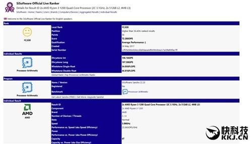 AMD Ryzen 3入门级CPU性能跑分曝光:居然大屏Intel i5