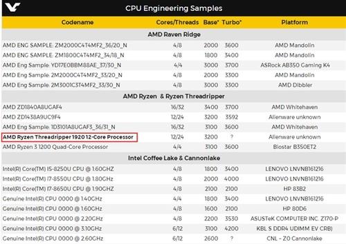 AMD 16核Ryzen发布时间曝光!实力叫板Intel i9