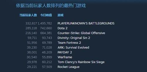 """""""吃鸡""""逆天!《绝地求生》再创惊人纪录:中国玩家疯了"""