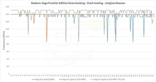 AMD Vega FE功耗/游戏测试:水冷狂飙440W追平NV 1080