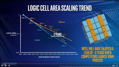 Intel 14nm等于三星10nm:领先整整三年!
