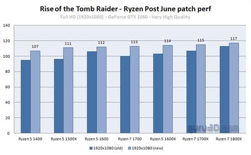 AMD的春天真的来了!Ryzen性能全新爆发