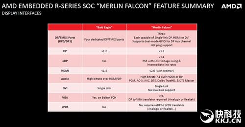 AMD首款DDR4处理器发布:竟然是嵌入式