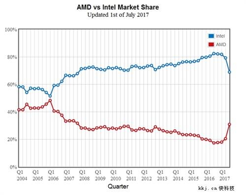 Ryzen立功!AMD处理器份额跳涨:Intel大滑坡