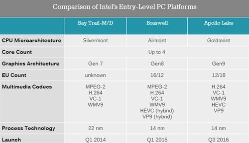 Intel低调发布低功耗Apollo Lake:奔腾赛扬再战